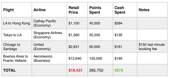 Travel Hacking Points Used vs Cash Spent
